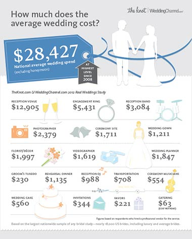 Survey showing average cost of getting married at $28,427.