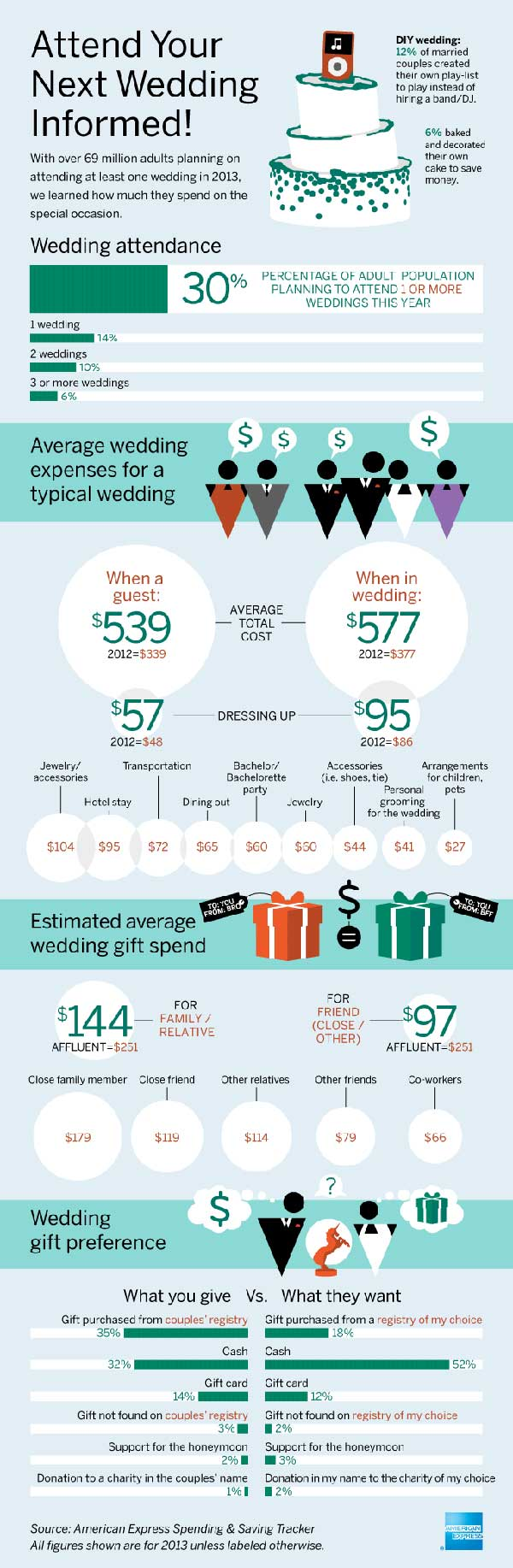 Average Cost of Attending a Wedding (infographic).