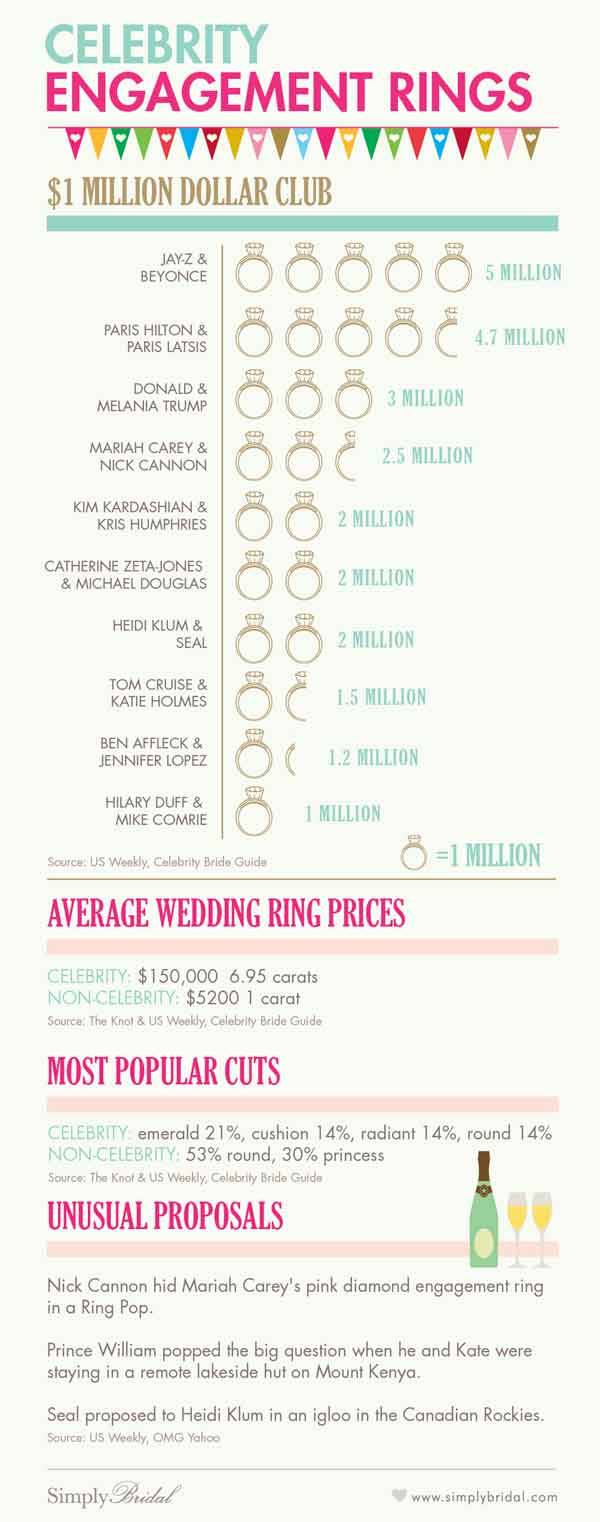 Celebrity Engagement Rings Infographic.